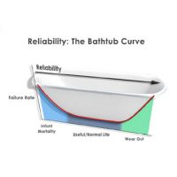 Reliability Analysis Methods